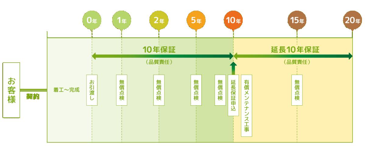 定期点検のスケジュール